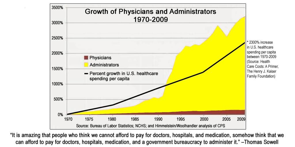 Image result for The Chart that Could Undo the US Healthcare System